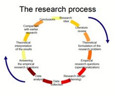 Checklist for Elements of a Research Proposal SAGE Companion
